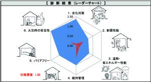 09診断結果レーダーチャート_S邸