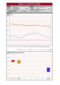 WADA温度実測グラフ